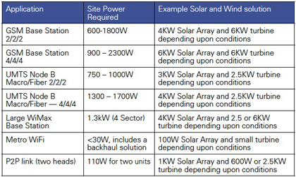 Solar Power Requirements