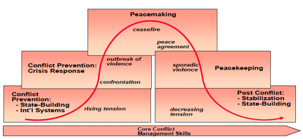 """""""Curve of conflict"""". Oh dear."""