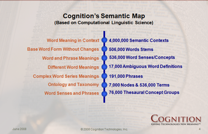 Cognition Semantics