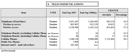 telecoms-dec-08