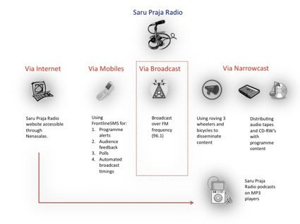 Saru Praja Radio model - small